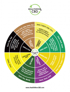Natural Terpene Mix Chart