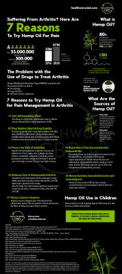 7 Reasons To Try CBD Products For Pain Infographic - What does CBD do