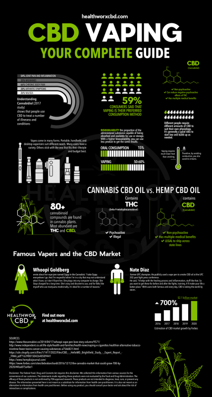 CBD Vaping Your Complete Guide Infographic