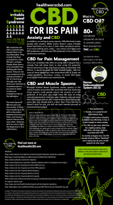 CBD For IBS Pain Infographic