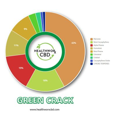 Green Crack CBD Shatter - CBD Hemp Isolate - Terpene Mix