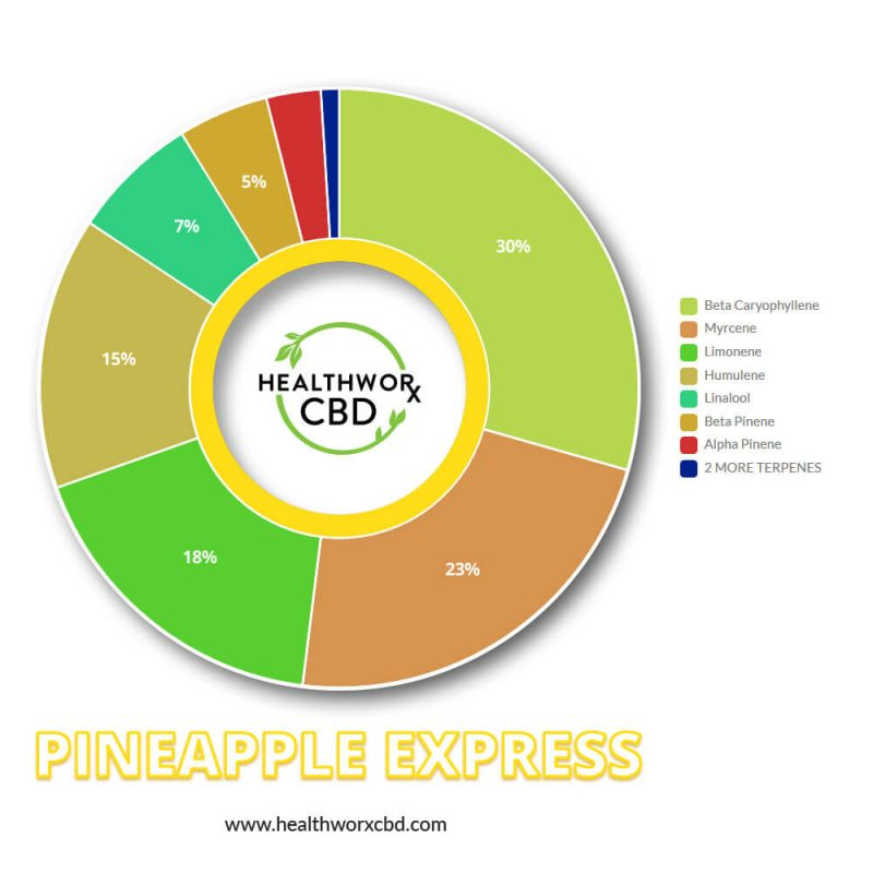 Pineapple Express Natural Terpens Mix for Vape Pens