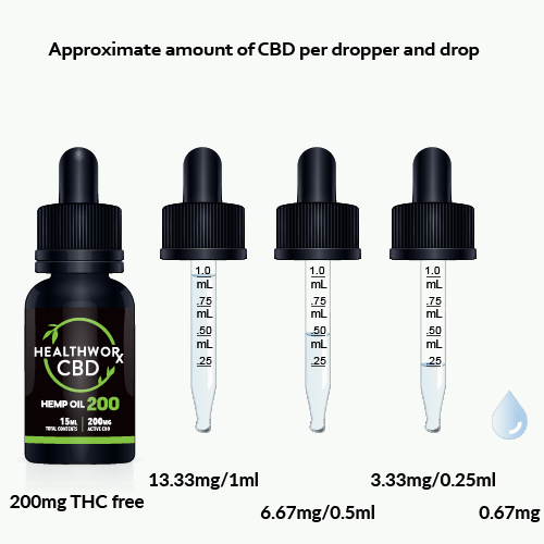 200MG CBD DOSAGE